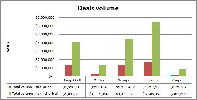 Group Buying Web sites in Australia, deals volume Septembe - October 2010