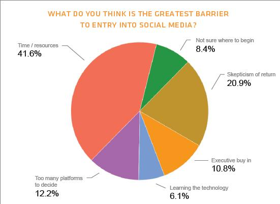 social media marketing barriers